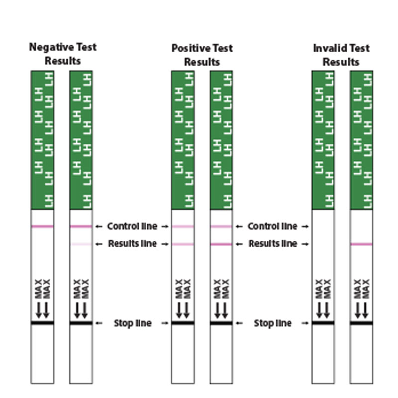 Ovulation Test Strips Ireland